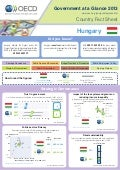 Government at a Glance 2013, Country Fact Sheet: Hungary