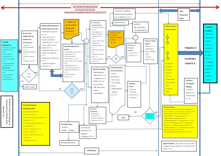Process Flow Diagram Ts 16949 - 99 Gmc Sierra Fuel Pump Wiring Diagram -  7gen-nissaan.karo-wong-liyo.jeanjaures37.frWiring Diagram Resource