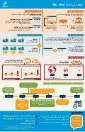 IDN Access Domain Names Infographic Arabic