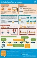 IDN Access Domain Names Infographic Thai