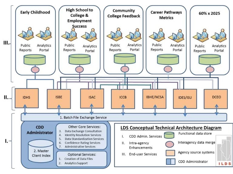 Illinois Longitudinal Data System Technical Architecture ...