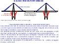 Il ponte sul Polcevera, spiegato da Morandi stesso