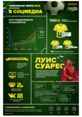World Cup in russian Social Media: Grape&YouScan Infographics
