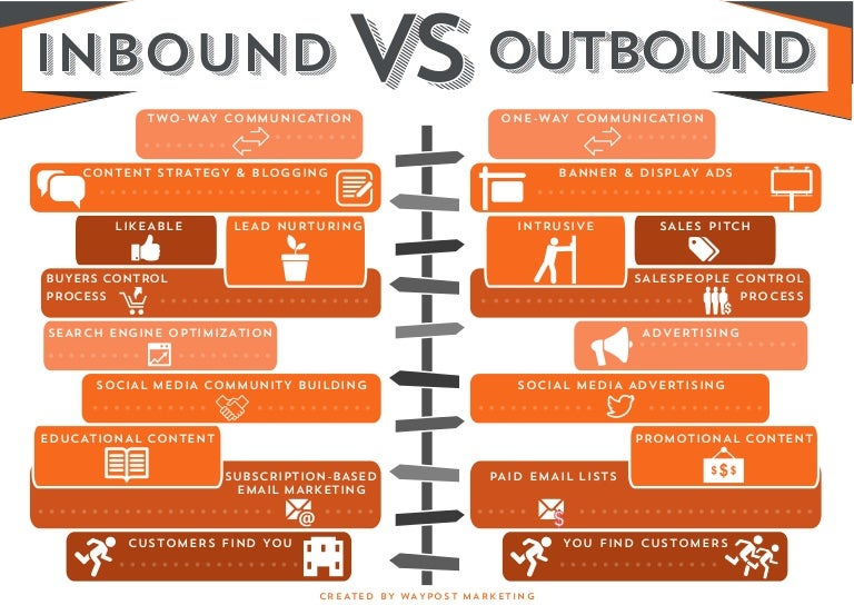 Inbound vs Outbound Marketing. What is the Difference?