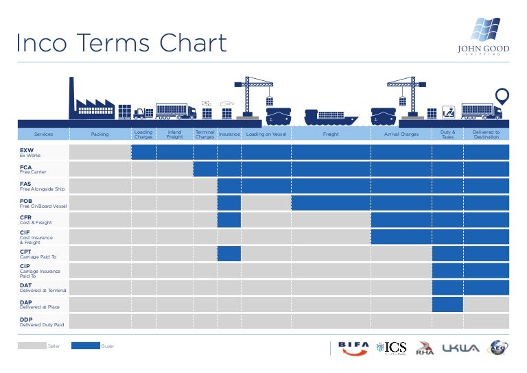 Incoterms from john good shipping