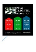 India Crude Steel Production From 2011-2014