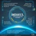 India has the 3rd largest online population in the world