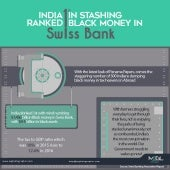 India ranked 1st in stashing black money in swiss bank