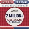 Infectious diseases infographics