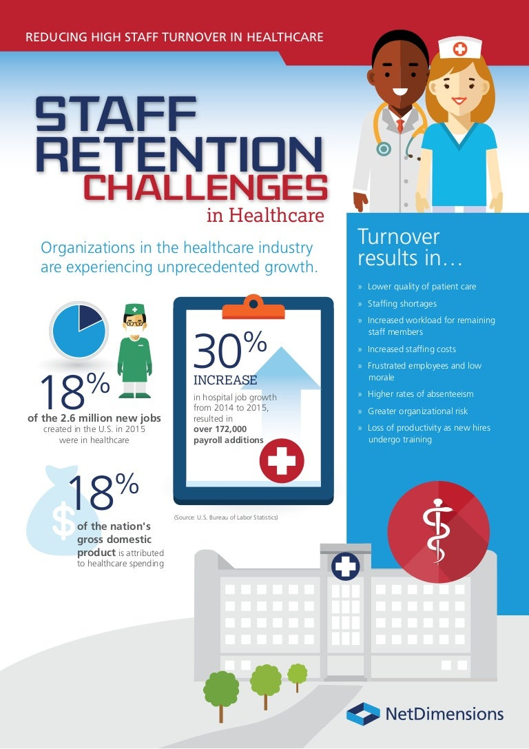 health care challenges Few industries face as many it challenges as healthcare, where government mandates, security requirements and a need to replace outdated technology make a cio's job difficult.
