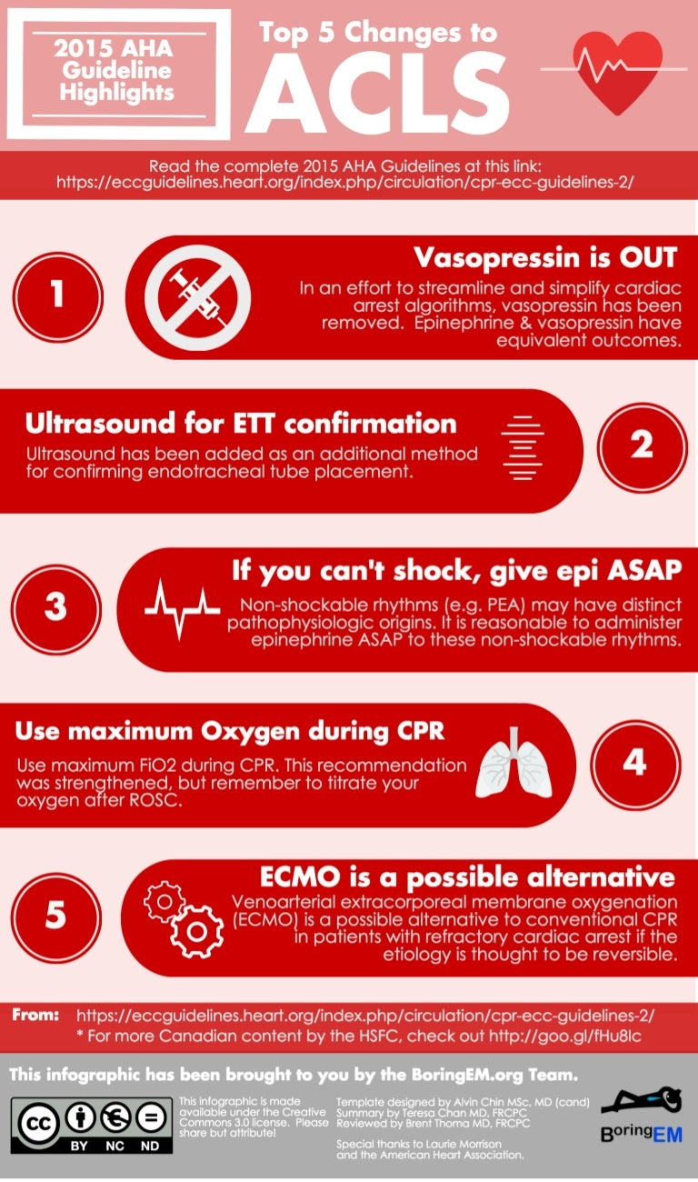 Infografa top 5 changes to acls 2015 aha guidelines highlights toneelgroepblik