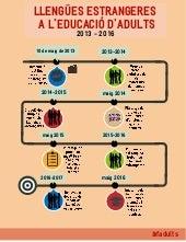 Infografia llengües estrangeres a l'educació d'adults