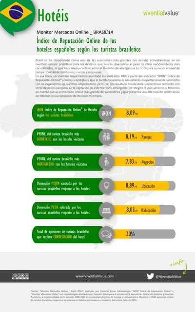 Monitor Mercados Online - Brasil 2014 (Reputación Online Hoteles)