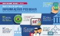 Unisys Security Insights Infografico: Brasil - Global