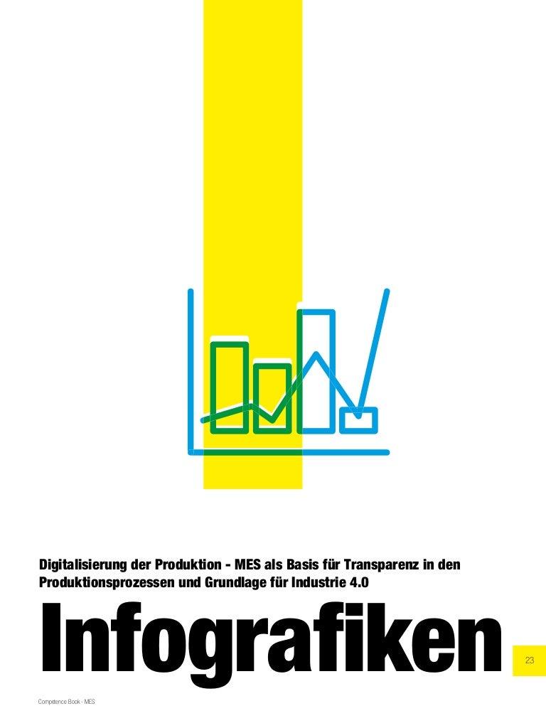 Thumbnail of https://www.slideshare.net/Competence-Books/infografiken-zum-thema-mes-kompakt-ii-aus-dem-competence-book-manufacturing-execution-systems-im-zeitalter-von-industrie-40