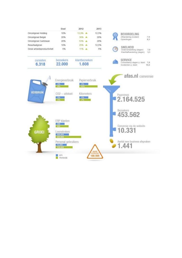 AFAS info KPI's