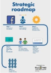 Facebook - Strategic roadmap