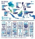 Social Media Use in Southeast Asia 2015