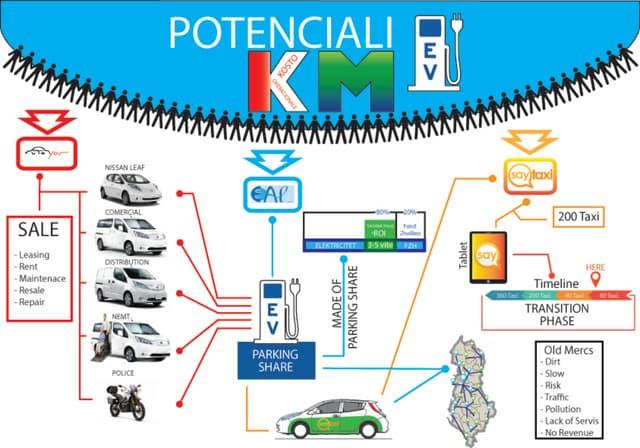 Infographic Potenciali i km