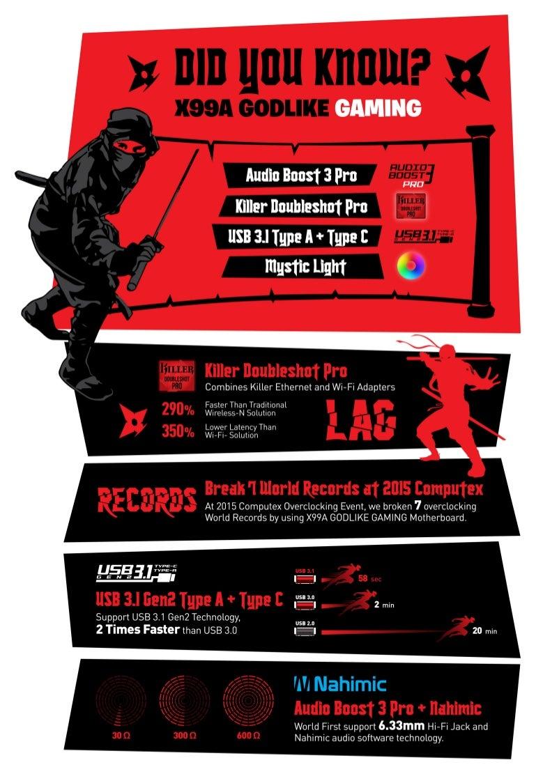 Did You Know X99a Godlike Gaming Msi