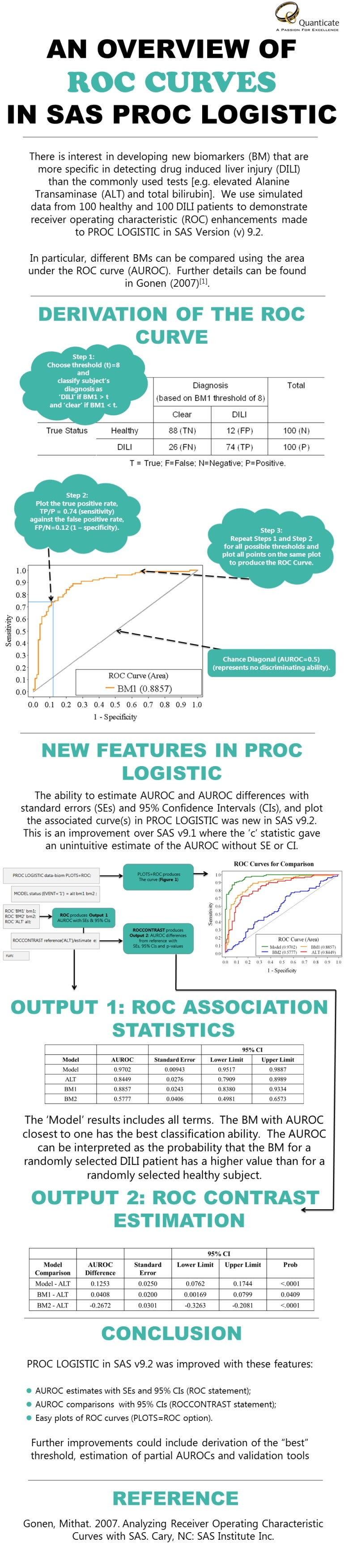 An Overview of ROC Curves in SAS PROC LOGISTIC