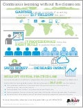 Infographic - Skillsoft Virtual Practice-Labs