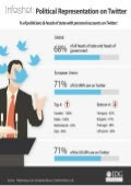 Infoshot: Political Representation on Twitter