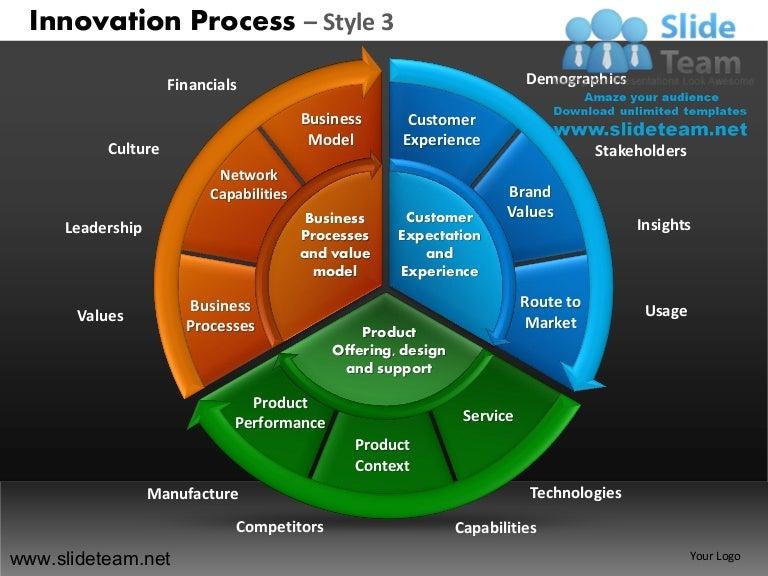 innovation decision making new product development process design 3 p