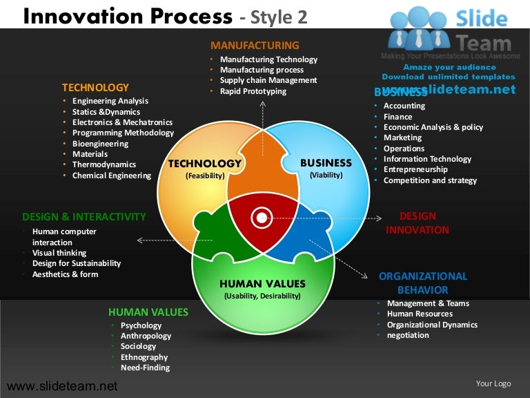 Innovation decision making new product development strategy style des…