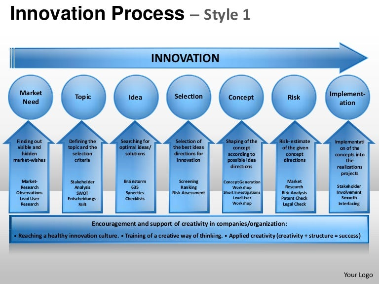 innovation product design planning process 1 powerpoint presentation