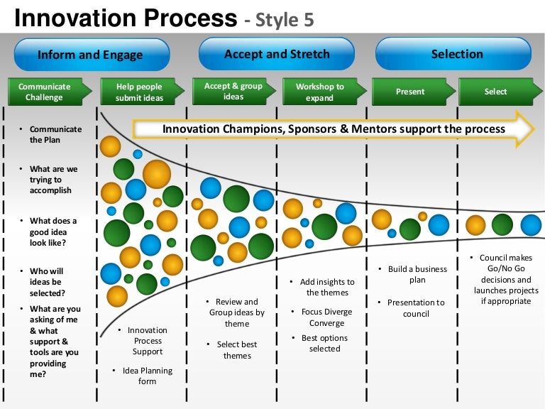 Innovation Product Design Planning Process Style 5