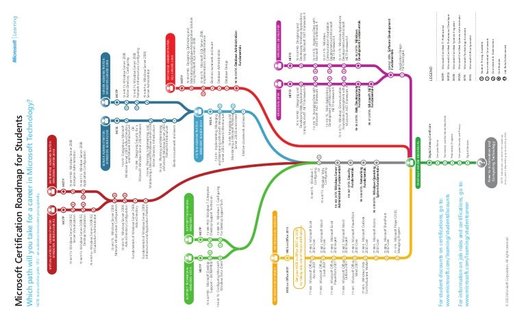 Microsoft Certification Roadmap For Students