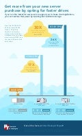 Get more from your new server purchase by opting for faster drives - Infographic