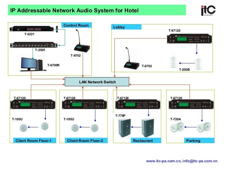 ipaddressablenetworkaudiosystemforhotela37b1 150615081408 lva1 app6892 thumbnail 4?cb=1434455969 ip addressable network audio system for hotel~a37 b1 hotel room wiring diagram at eliteediting.co