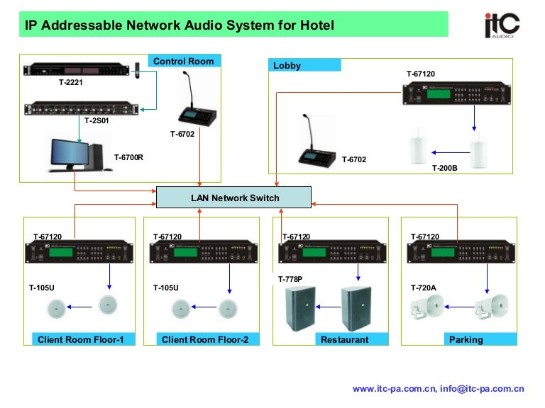 ip addressable network audio system for hotel~a37 b1