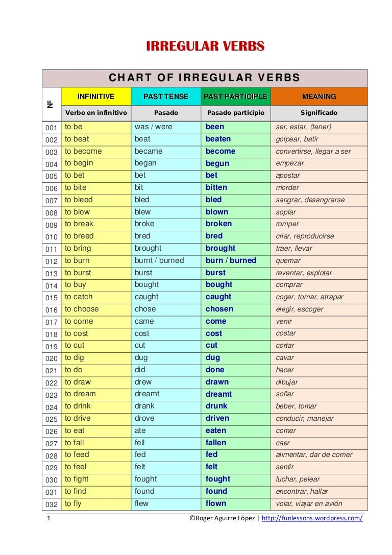 Irregular Preterite Verbs Spanish Worksheet Image collections ...