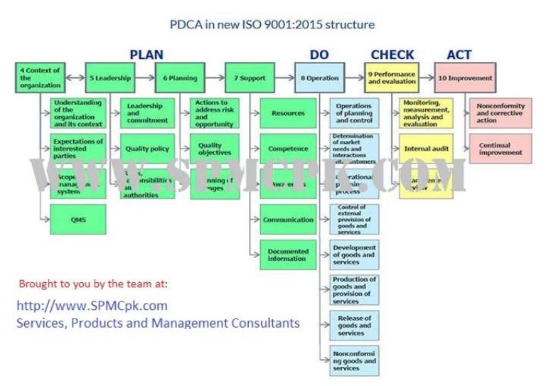 Iso9001 2015 Structure Spmc