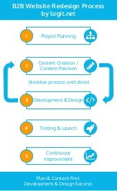 Iterative Website Redesign Process by Logit