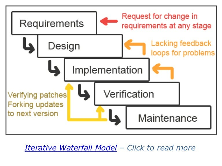 Iterative waterfall model | title | enhanced waterfall model