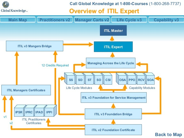Itil Expert Interactive Learning Paths2