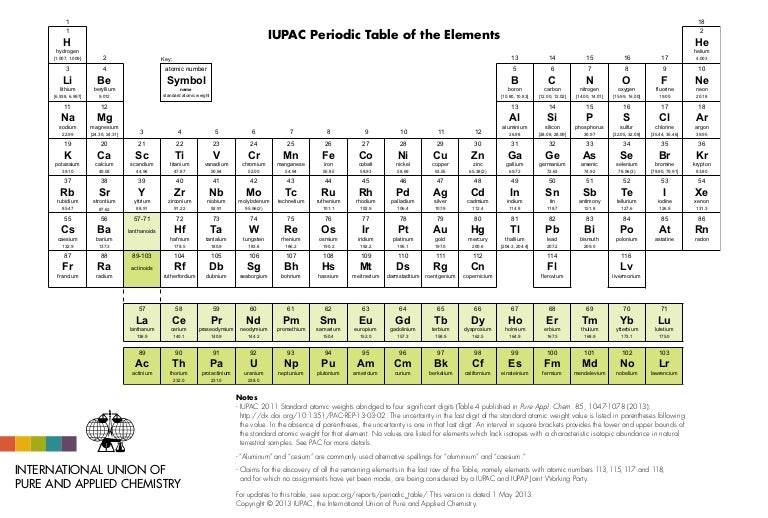 Iupac periodic table 1may13 urtaz Image collections