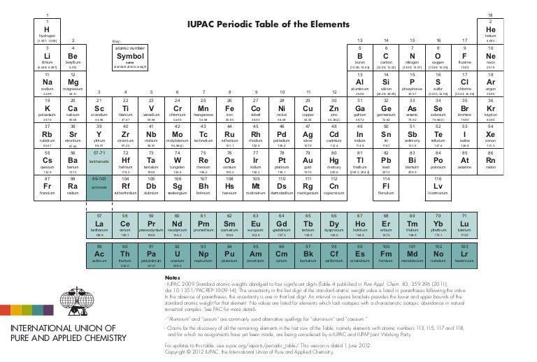 Iupac tabla periodica urtaz Image collections