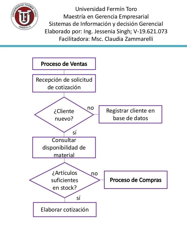 Flujograma de proceso de ventas ccuart Image collections