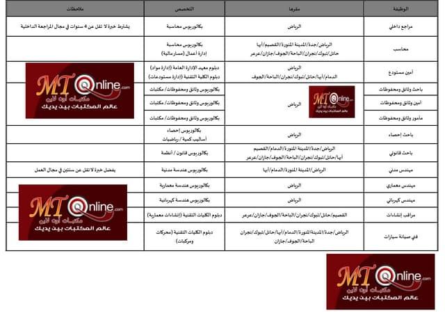وظائف بتخصص المكتبات والمعلومات للعمل بهيئة الهلال الأحمر السعودي