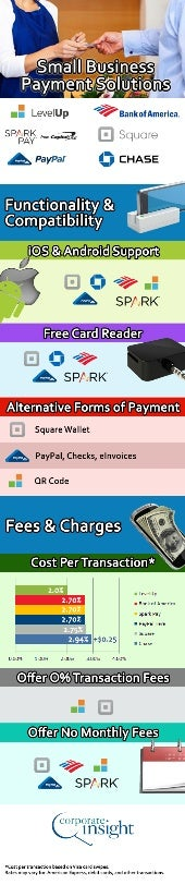 July 2013 Mobile Infographic: Small Business Payment Solutions