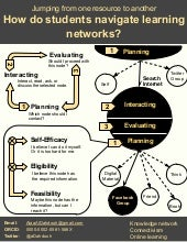 How do students navigate learning networks?