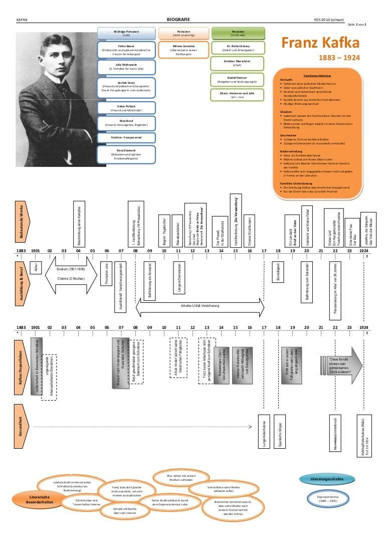 Kafka Biografie Schaubild