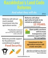 Kazakhstan Land Code Reforms Explained - An Infographic