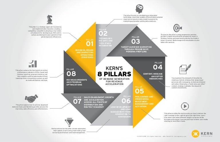 8 Pillars Of Demand Generation Infographic