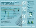 Finance and Accounting Professionals: Workforce Attitudes and Motivators